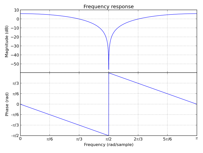 Audiolazy - Expressive Digital Signal Processing (DSP) package for Python