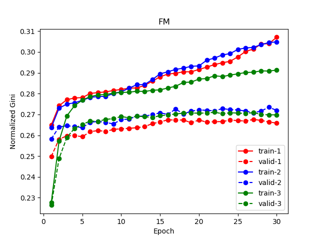 Tensorflow implementation of DeepFM for CTR prediction