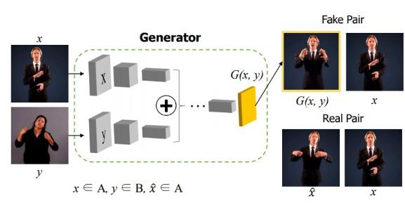 Simple Tensorflow implementation of FusionGAN
