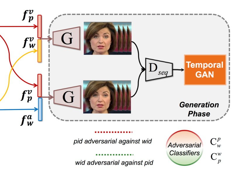 Talking Face Generation by Adversarially Disentangled Audio-Visual Representation