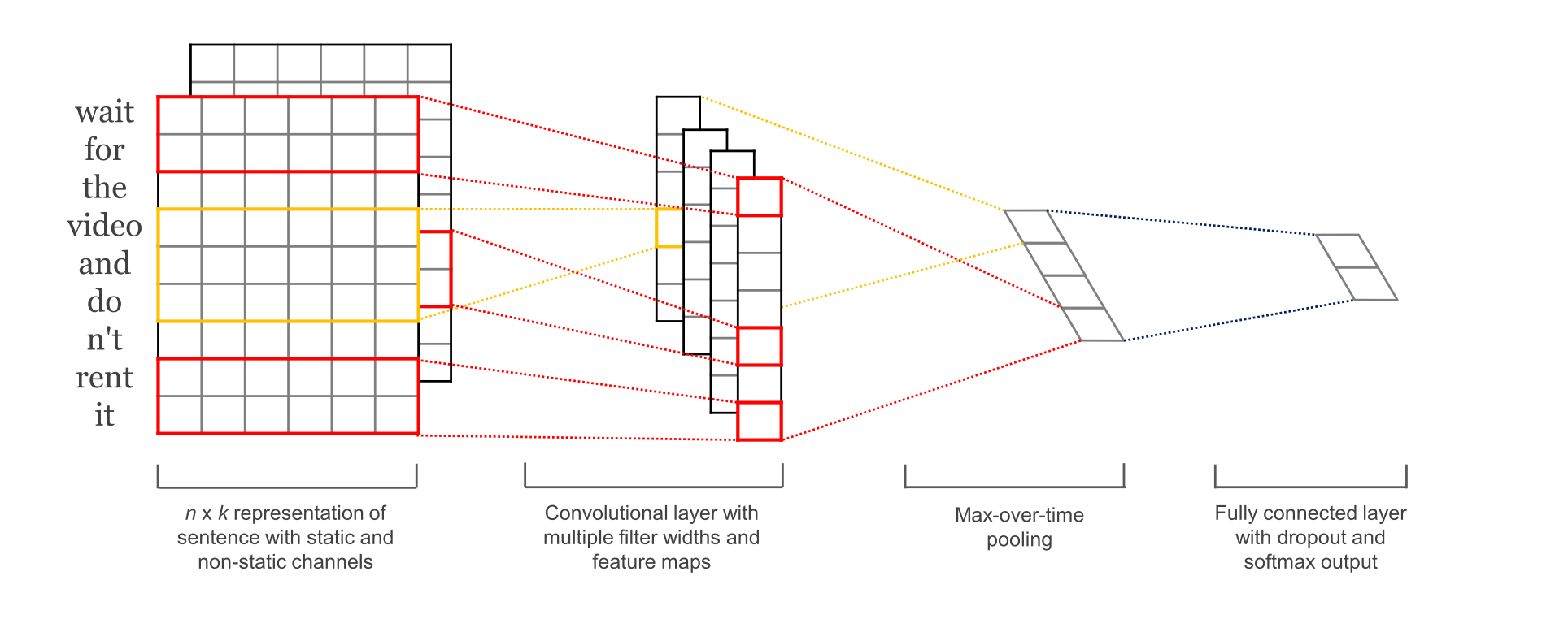 Convolutional Neural Networks for Sentence Classification. Yoo Kim