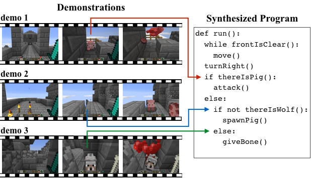 A TensorFlow implementation of Neural Program Synthesis from Diverse Demonstration Videos