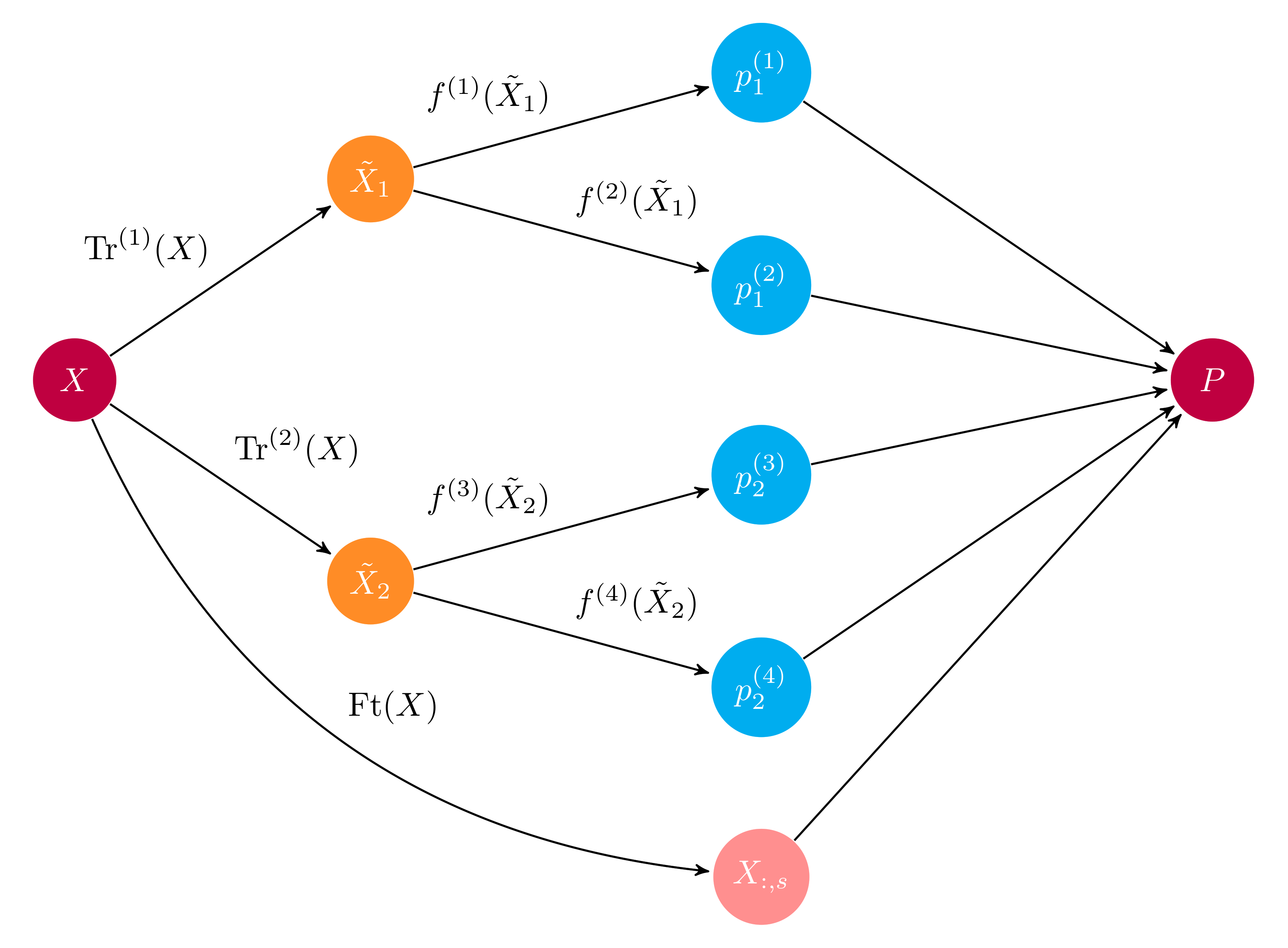 A Python library for high performance ensemble learning