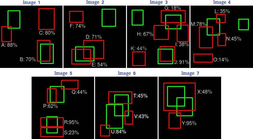 Most popular metrics used to evaluate object detection algorithms