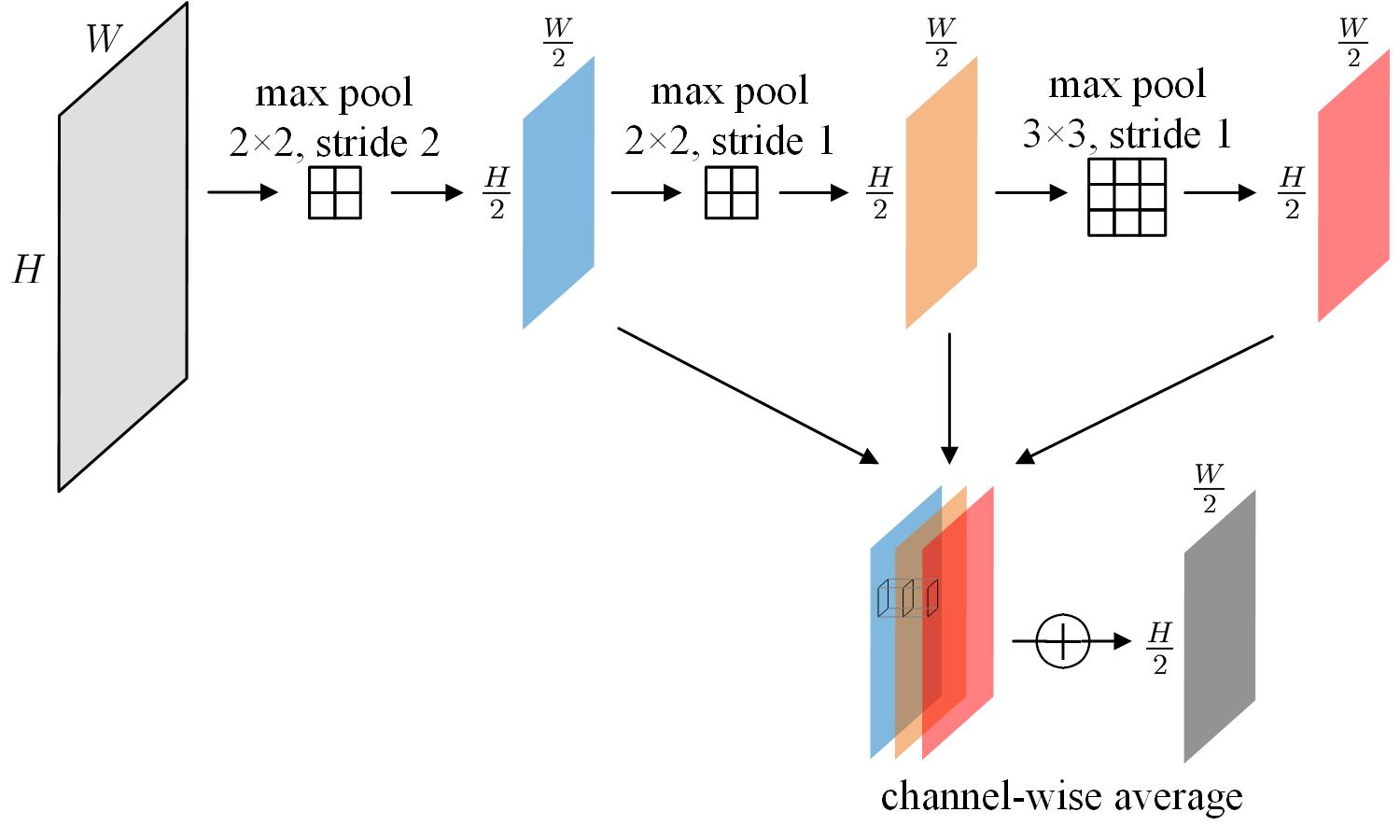 Improving Crowd Counting by Boosting Scale Invariance