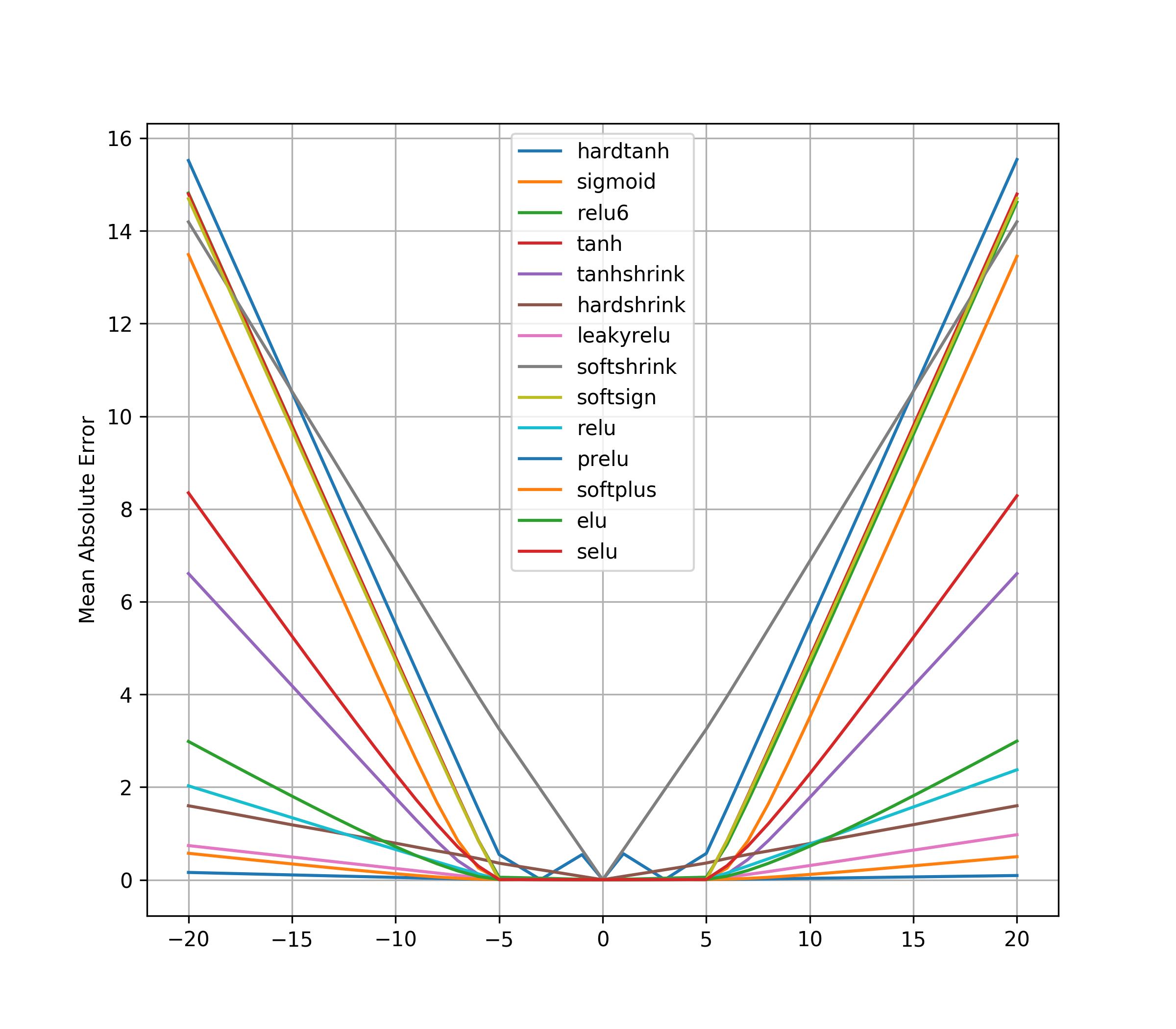 A Pytorch Implementation Of Neural Arithmetic Logic Units Unit Diagram Extrapolation