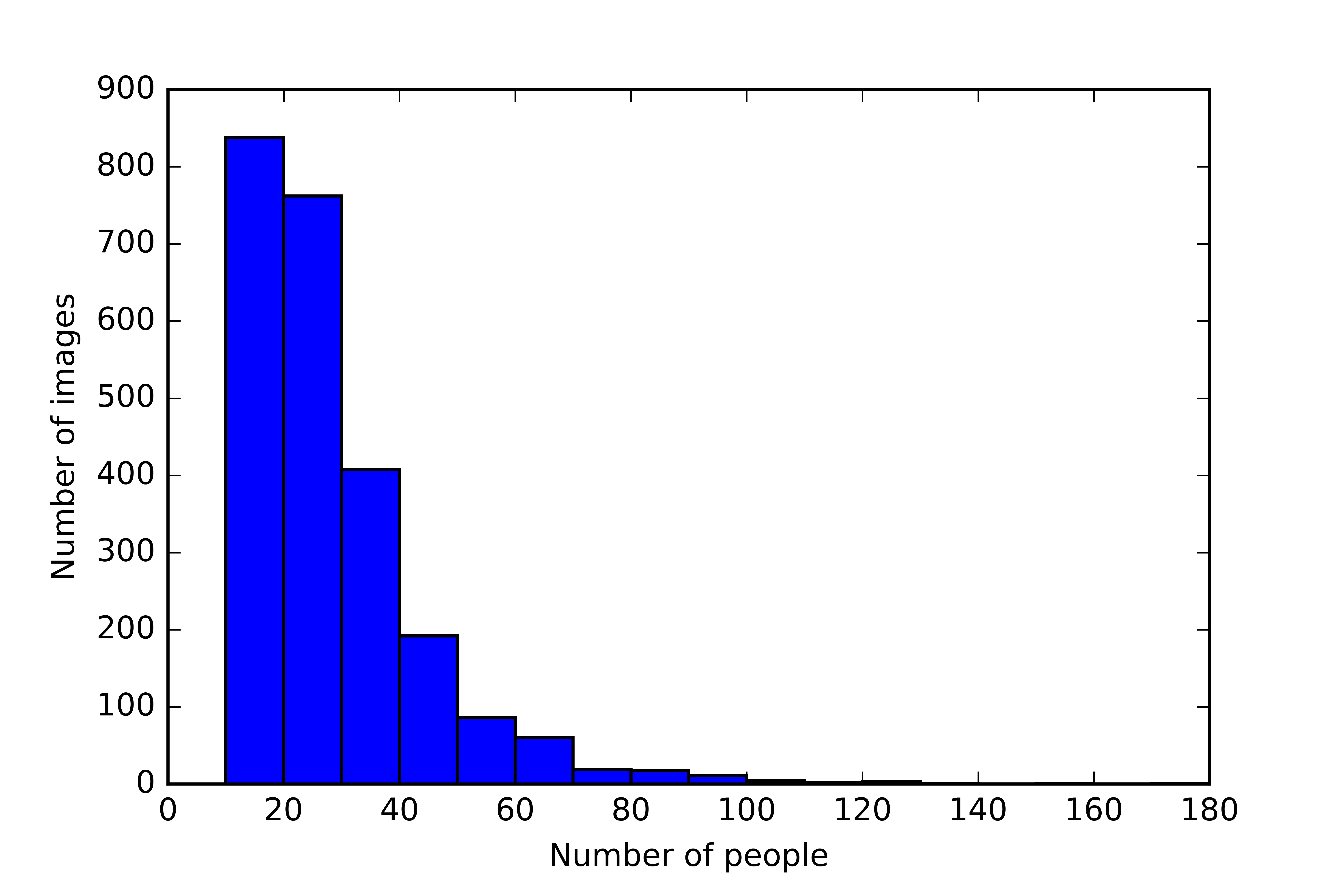 histogram_of_people_counts_PartB-1
