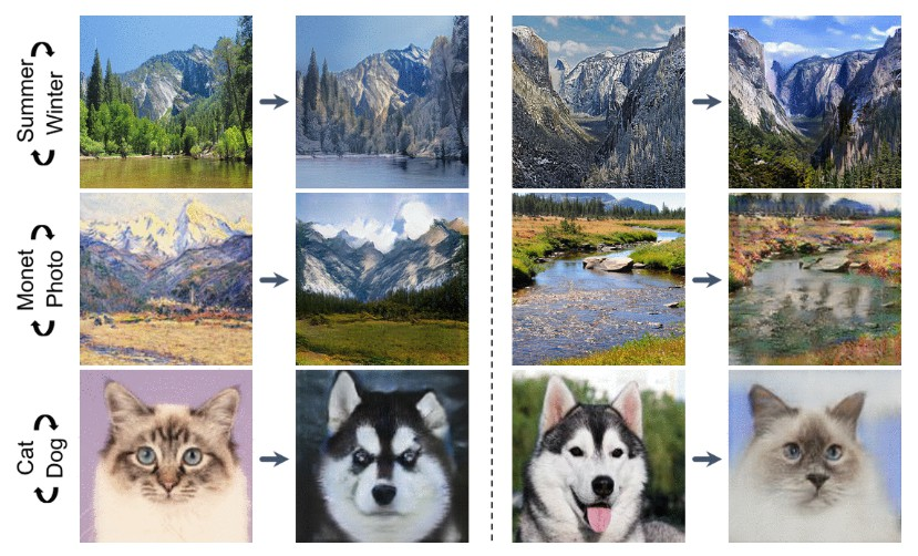 Simple Tensorflow implementation of Diverse Image-to-Image Translation
