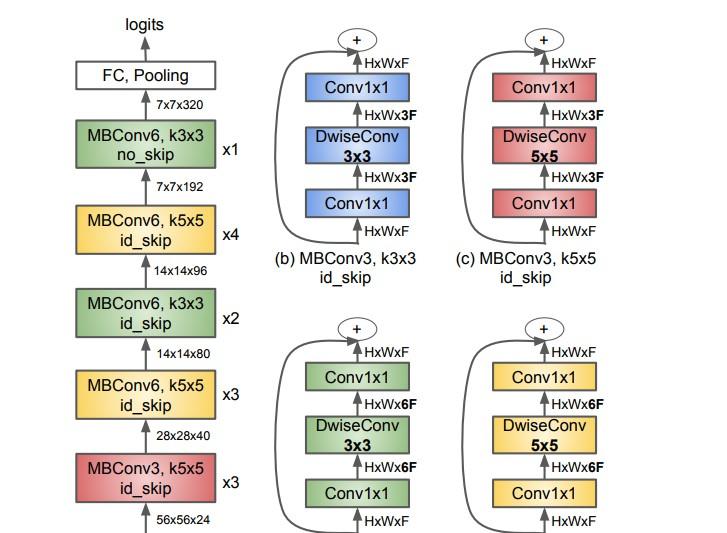 A Tensorflow Keras implementation of Mnasnet