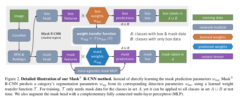 PyTorch implementation of the Mask-X-RCNN network proposed