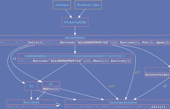 Generate call graphs from VBA code for easier analysis of malicious documents