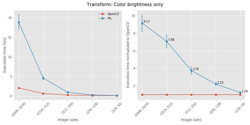 benchmarking_Color_brightness_only