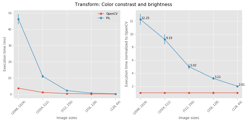 benchmarking_Color_constrast_and_brightness