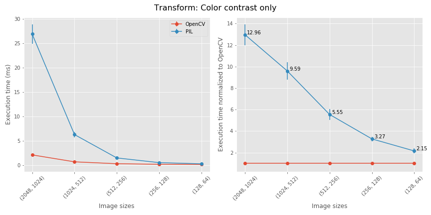 benchmarking_Color_contrast_only