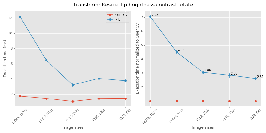 benchmarking_Resize_flip_brightness_contrast_rotate