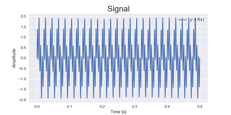 An implementation of the Fourier Transform using Python