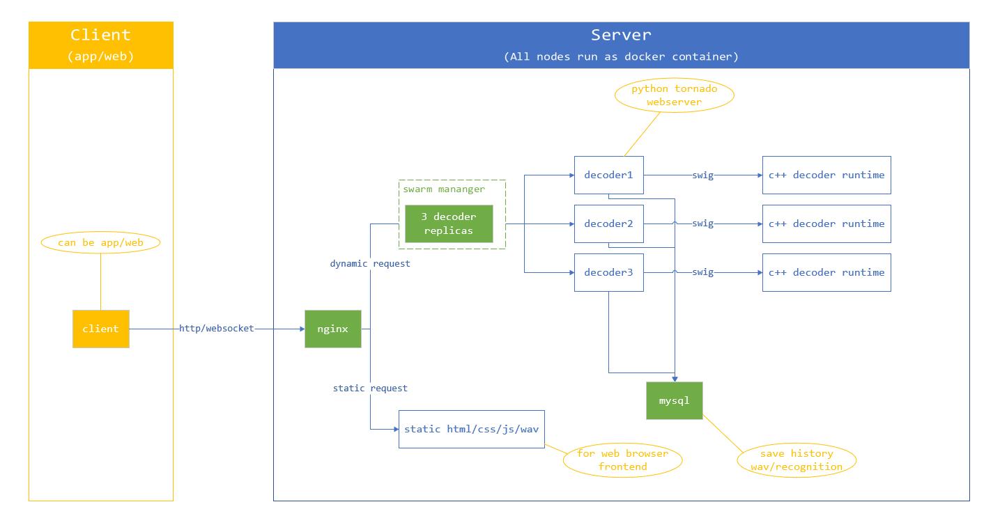 A light ASR(Automatic Speech Recognition) decoder framework