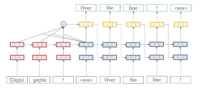 Open-Source Neural Machine Translation