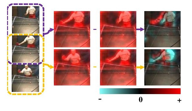 A Fast and Robust Motion Representation for Video Action Recognition