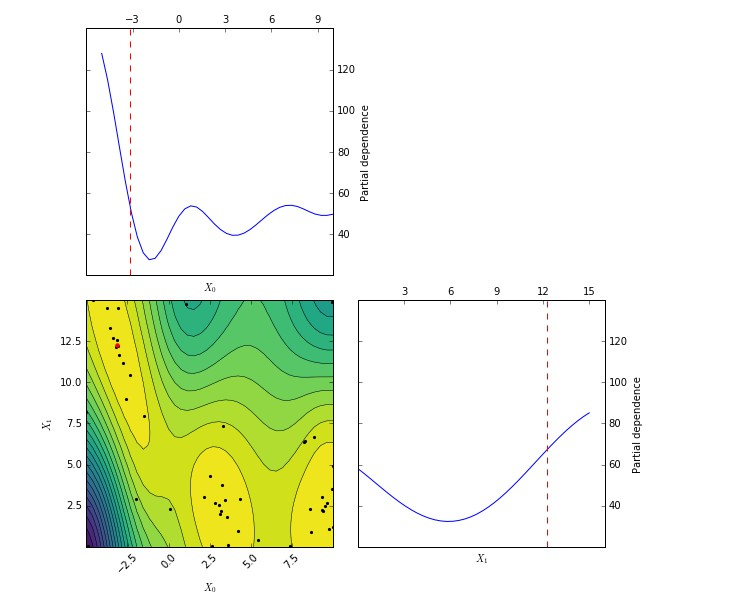 Sequential model-based optimization with a scipy.optimize interface