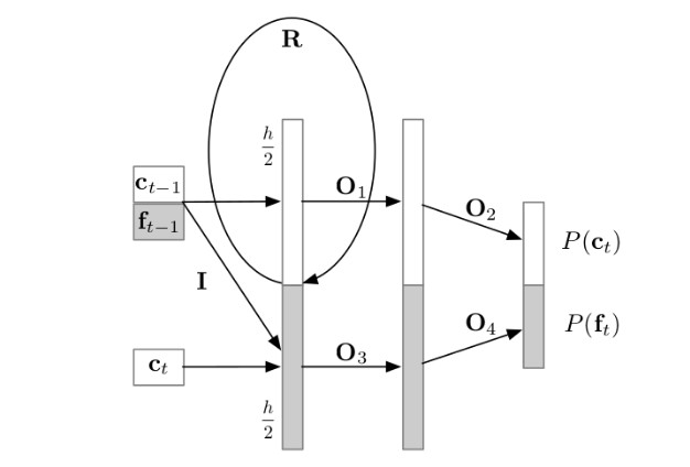 Pytorch implementation of Deepmind's WaveRNN model