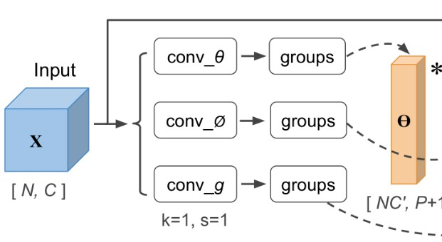 Compact Generalized Non-local Network (NIPS 2018)