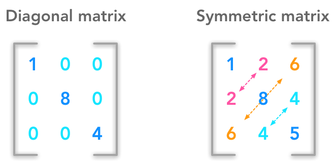 diagonal-and-symmetric-matrices