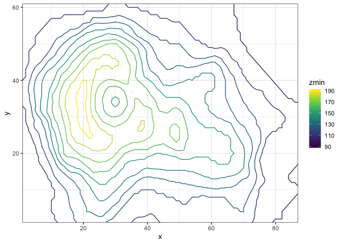 Drawing isolines and isobands with ggplot2