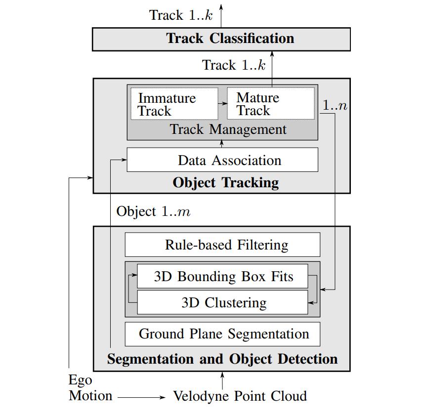 The LiDAR segmenters library for segmentation-based detection