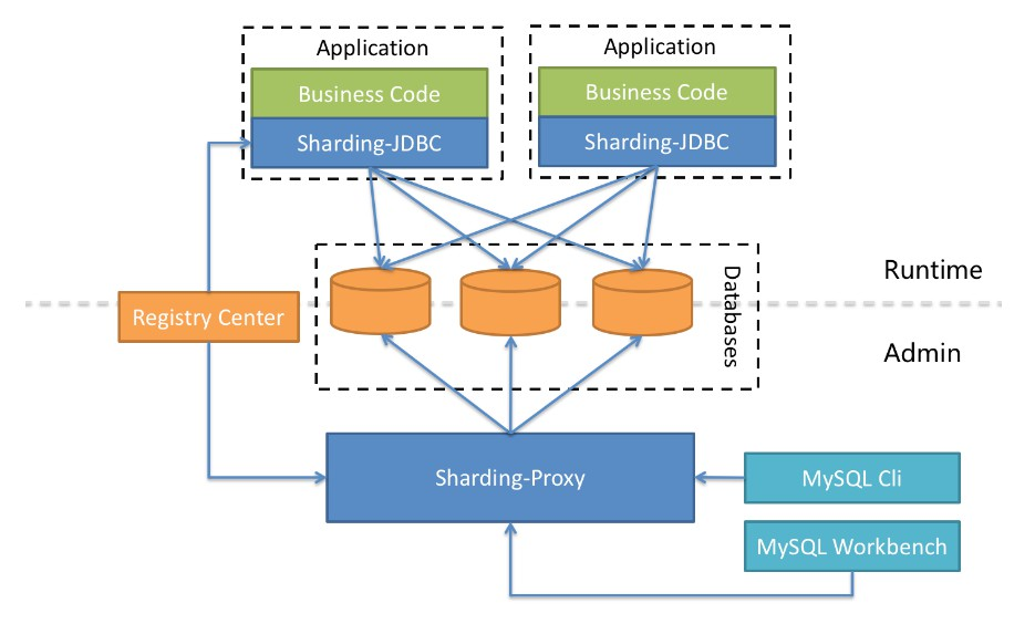 Distributed Database Middleware Ecosphere
