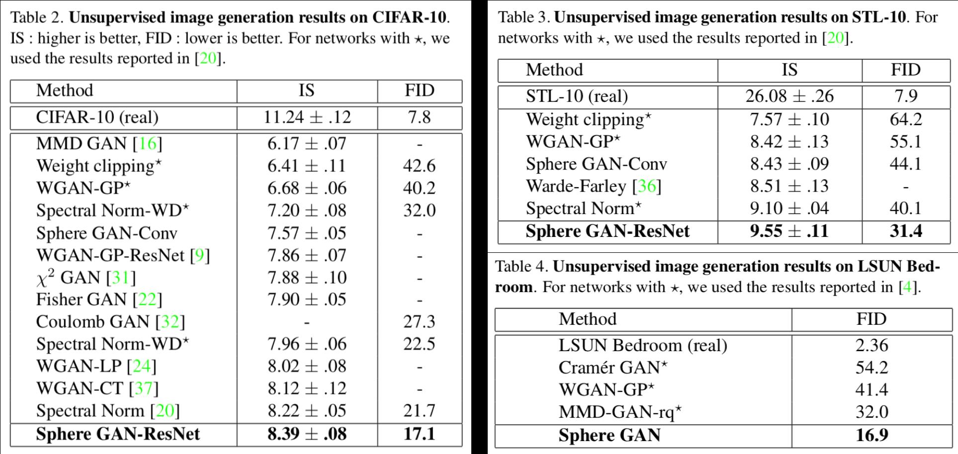 Simple Tensorflow implementation of SphereGAN