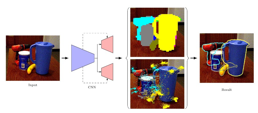 Segmentation-driven 6D Object Pose Estimation CVPR 2019