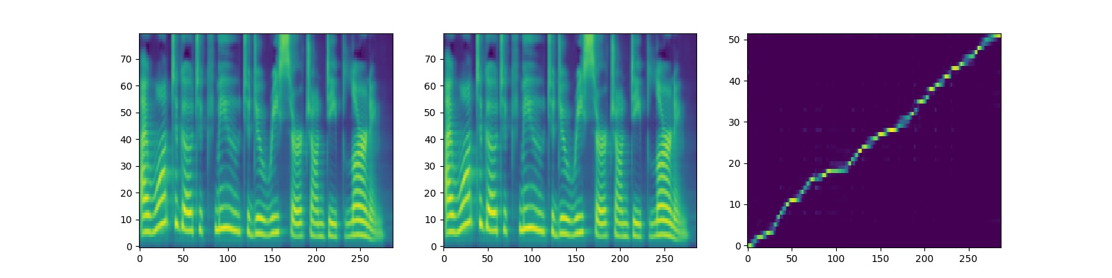 The Implementation of FastSpeech Based on Pytorch