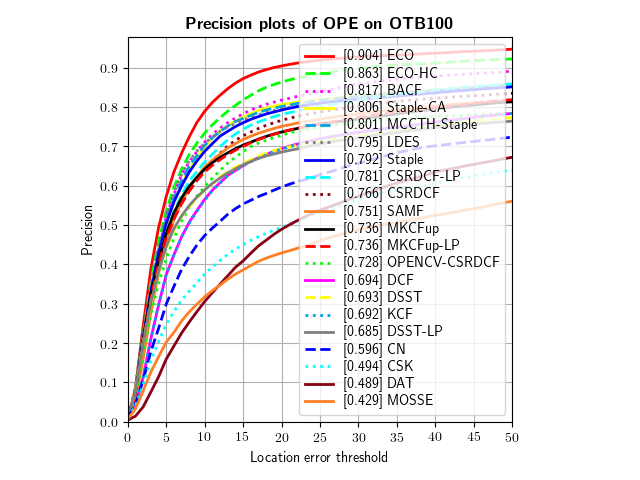 pytracker_OPE_OTB100_precision