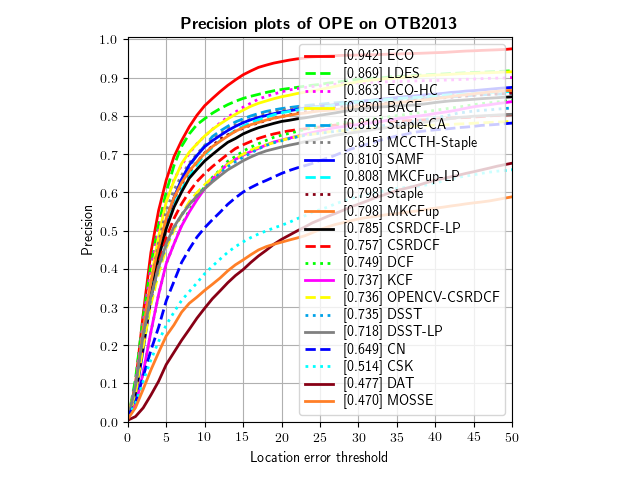 pytracker_OPE_OTB2013_precision