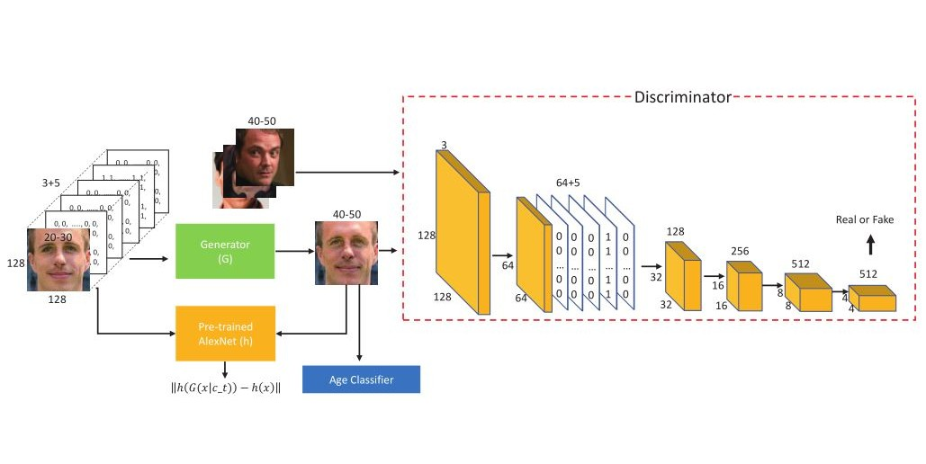 Face Aging with Identity-Preserved Conditional Generative Adversarial Networks