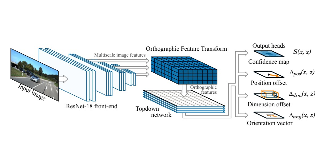 Orthographic Feature Transform for Monocular 3D Object Detection
