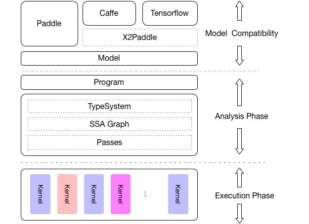 Multi-platform high performance deep learning inference engine