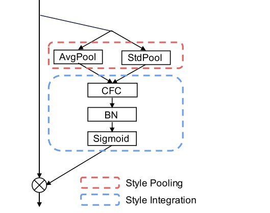 A Style-based Recalibration Module for Convolutional Neural Networks
