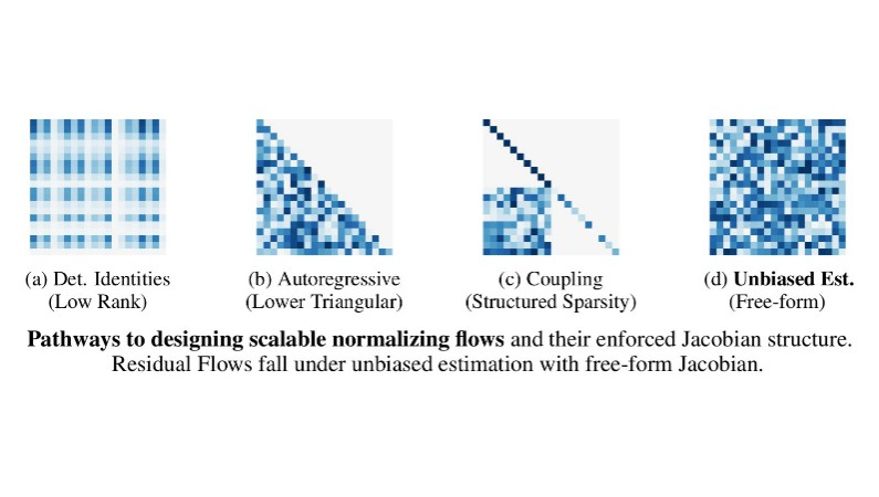 Residual Flows for Invertible Generative Modeling