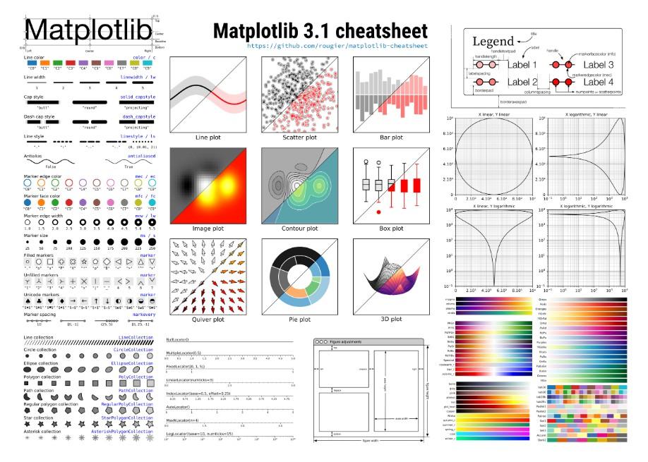 Matplotlib 3 1 Cheat Sheet