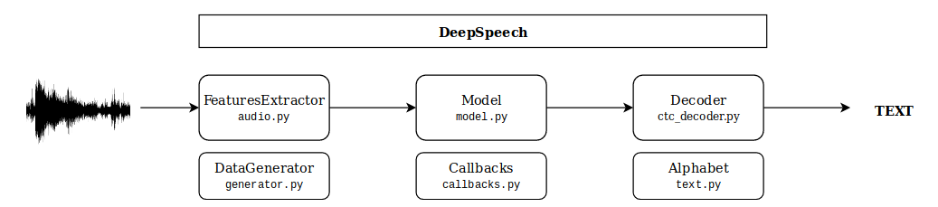 A Keras implementation of Speach-To-Text architectures