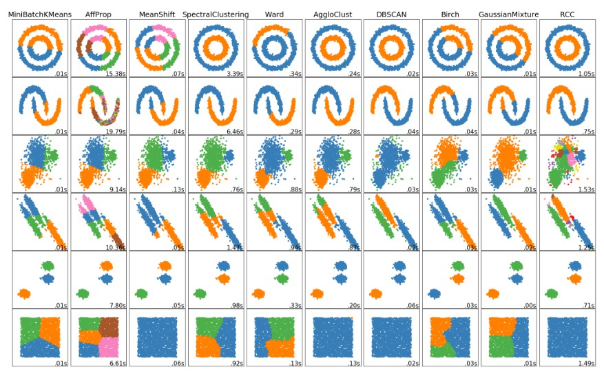 Python implementation of Robust Continuous Clustering
