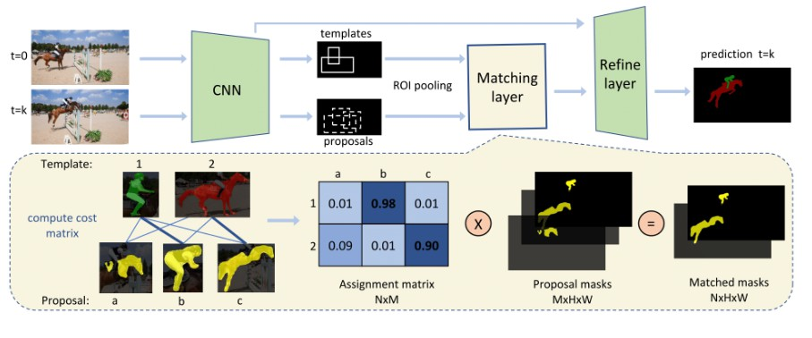 Differentiable Mask-Matching Network for Video Object Segmentation