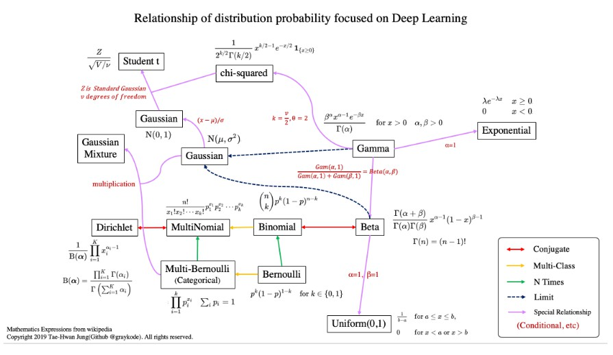 The basic distribution probability Tutorial for Deep