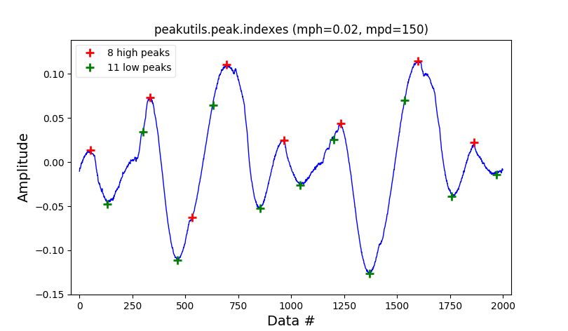 highs_and_lows_peakutils_indexes