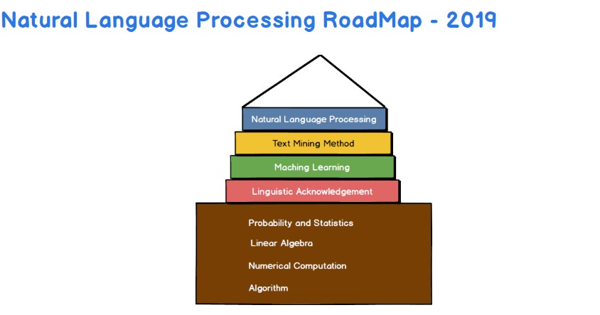 ROADMAP and KEYWORD for students those who have interest in learning NLP