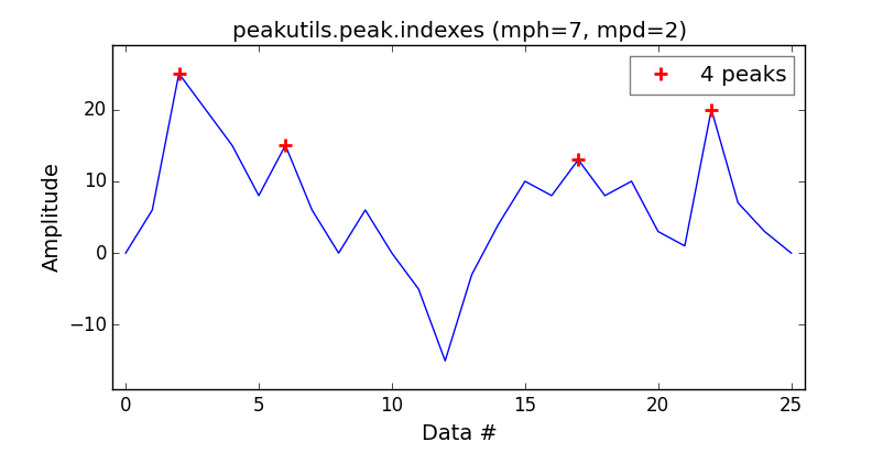 peakutils_indexes