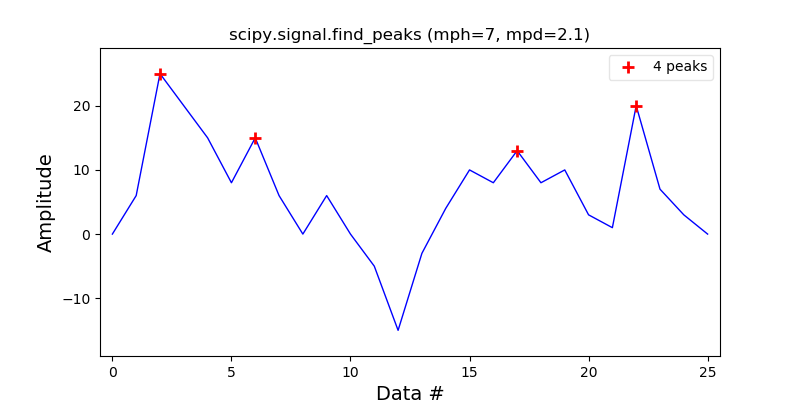 scipy_find_peaks