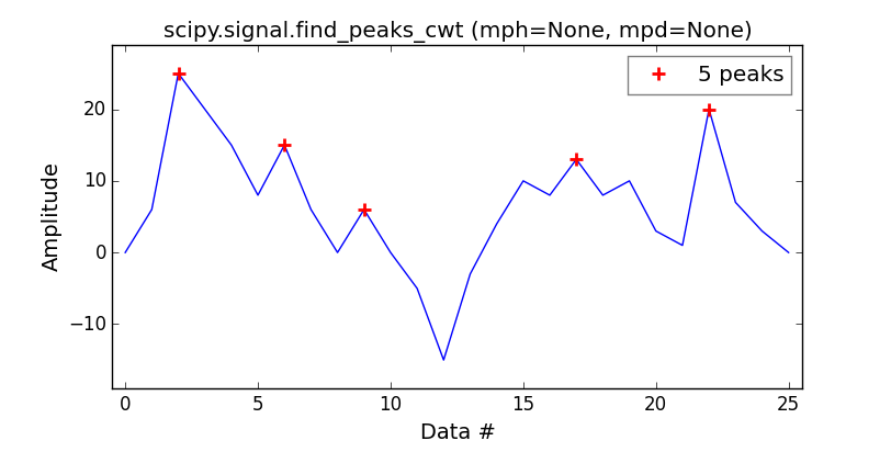 Overview of the peaks dectection algorithms available in Python